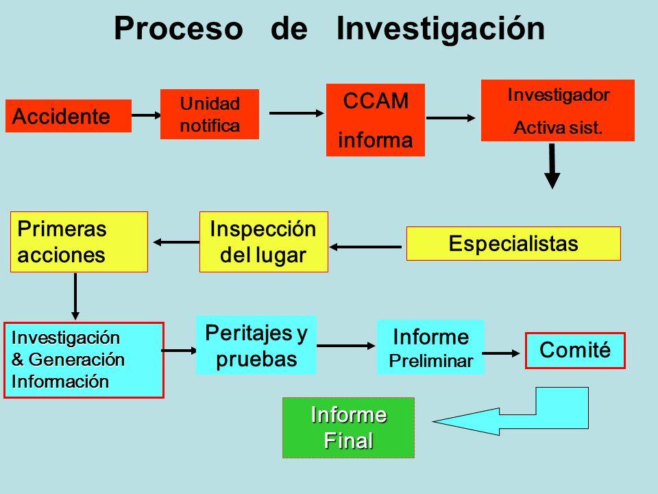 Accidente Unidad notifica CCAM informa Investigador Activa sist. Inspección del lugar Especialistas Primeras acciones Investigación & Generación Infor