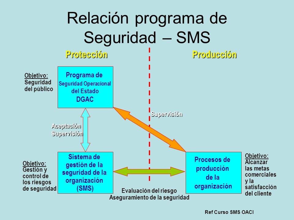 Relación programa de Seguridad – SMS Programa de Seguridad Operacional del Estado DGAC Sistema de gestión de la seguridad de la organización (SMS) Pro