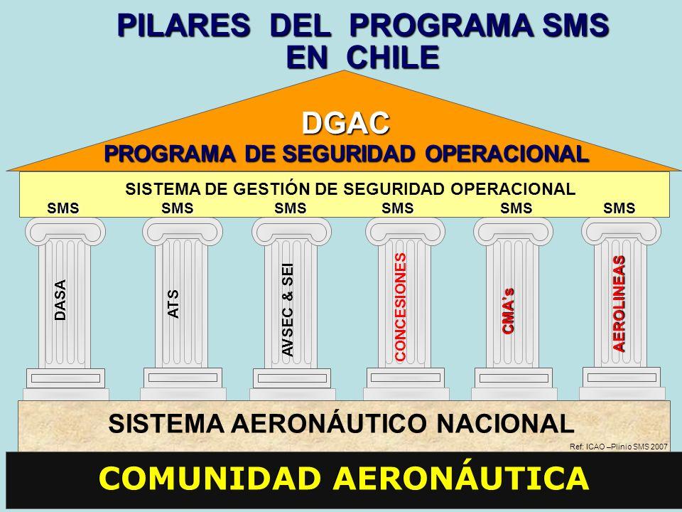 ATS DGAC PROGRAMA DE SEGURIDAD OPERACIONAL AVSEC & SEICONCESIONES DASA COMUNIDAD AERONÁUTICA PILARES DEL PROGRAMA SMS EN CHILE SISTEMA DE GESTIÓN DE S