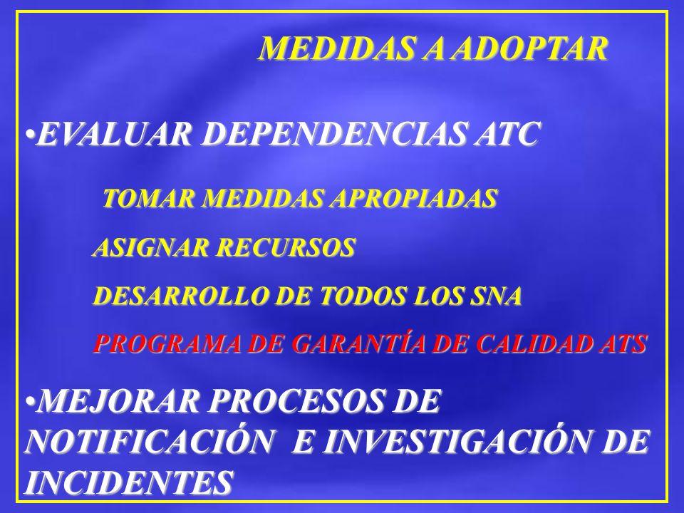 MEDIDAS A ADOPTAR EVALUAR DEPENDENCIAS ATCEVALUAR DEPENDENCIAS ATC TOMAR MEDIDAS APROPIADAS TOMAR MEDIDAS APROPIADAS ASIGNAR RECURSOS ASIGNAR RECURSOS