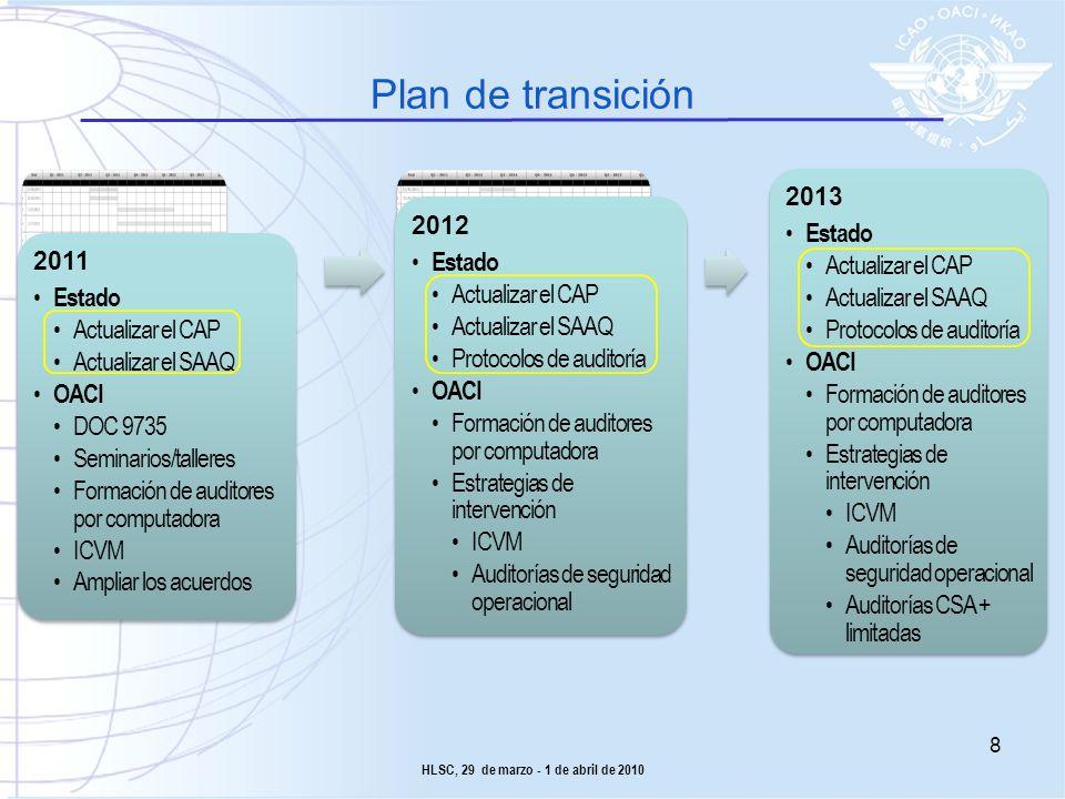 Plan de transición 2011 Estado Actualizar el CAP Actualizar el SAAQ OACI DOC 9735 Seminarios/talleres Formación de auditores por computadora ICVM Ampl