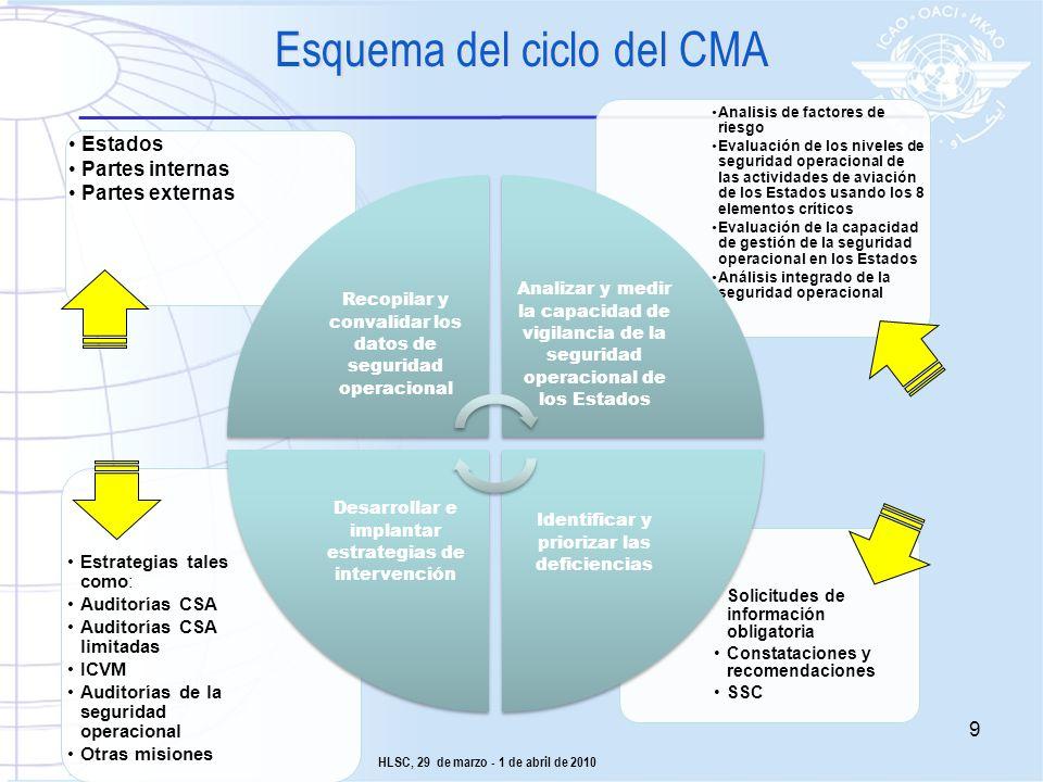 Esquema del ciclo del CMA Solicitudes de información obligatoria Constataciones y recomendaciones SSC Estrategias tales como: Auditorías CSA Auditoría