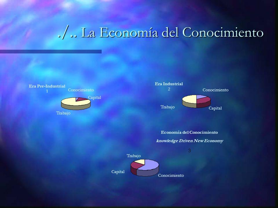 Era Industrial 2 Conocimiento Capital Trabajo Era Pre-Industrial 1 Conocimiento Trabajo Capital Economía del Conocimiento knowledge Driven New Economy 3 Conocimiento Capital Trabajo./..