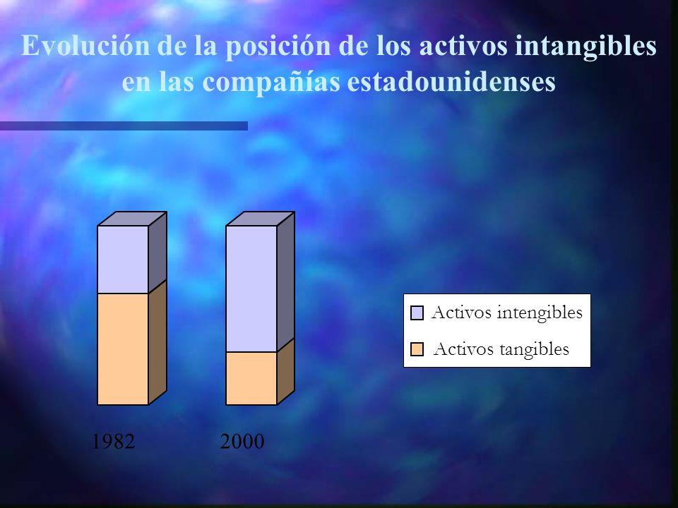 19822000 Activos intengibles Activos tangibles Evolución de la posición de los activos intangibles en las compañías estadounidenses