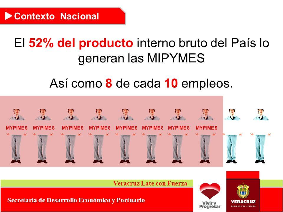 Así como 8 de cada 10 empleos. MYPIMES El 52% del producto interno bruto del País lo generan las MIPYMES Contexto Nacional Veracruz Late con Fuerza Se