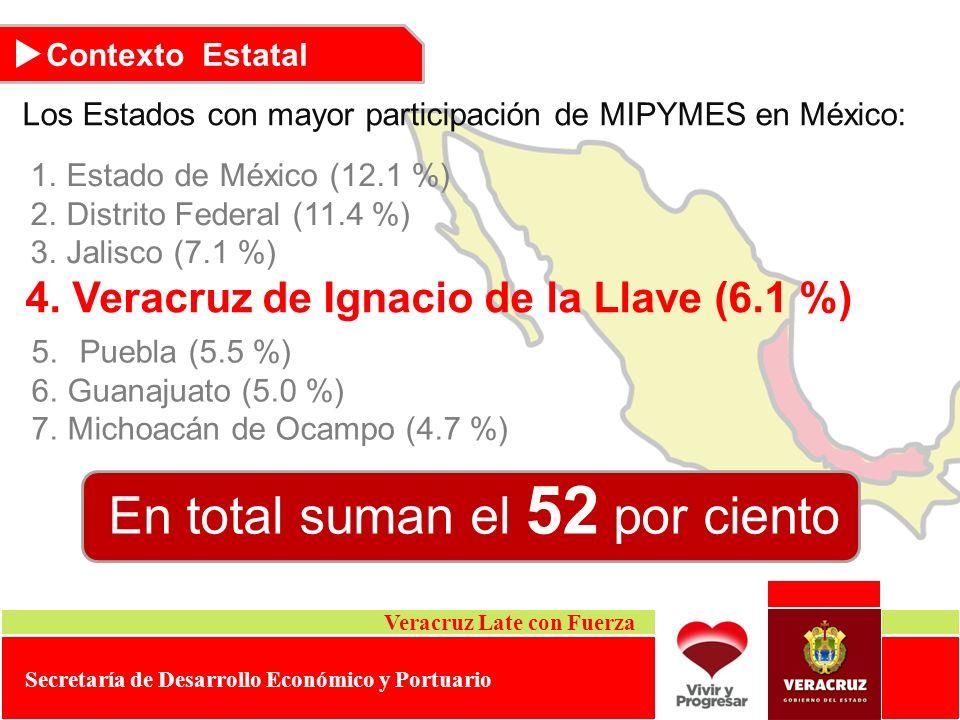 Los Estados con mayor participación de MIPYMES en México: 1.Estado de México (12.1 %) 2.Distrito Federal (11.4 %) 3.Jalisco (7.1 %) En total suman el