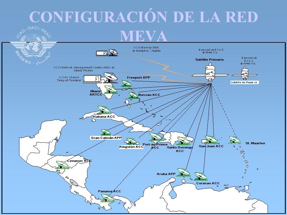 CONFIGURACIÓN DE LA RED MEVA