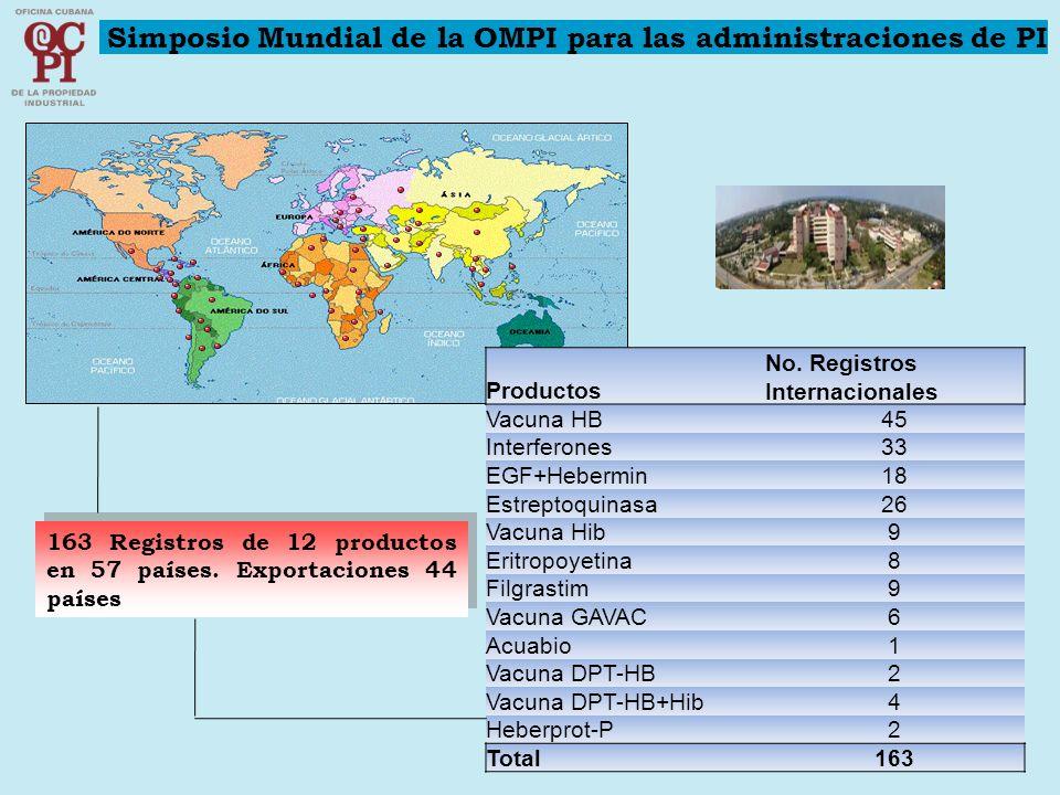 Productos No. Registros Internacionales Vacuna HB45 Interferones33 EGF+Hebermin18 Estreptoquinasa26 Vacuna Hib9 Eritropoyetina8 Filgrastim9 Vacuna GAV