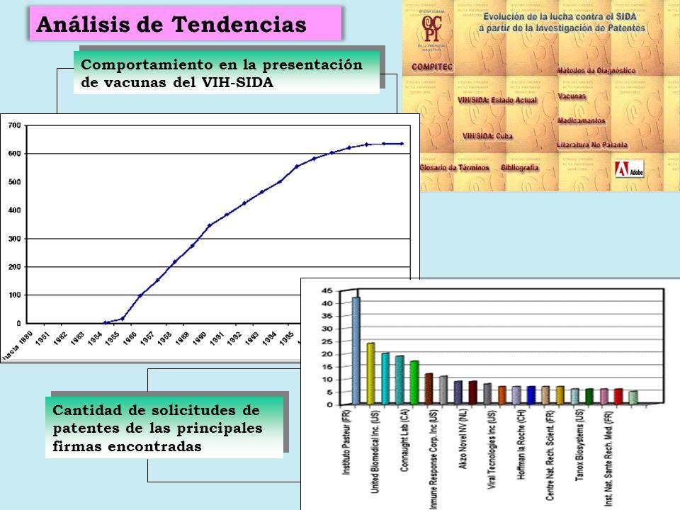 Comportamiento en la presentación de vacunas del VIH-SIDA Cantidad de solicitudes de patentes de las principales firmas encontradas Análisis de Tenden