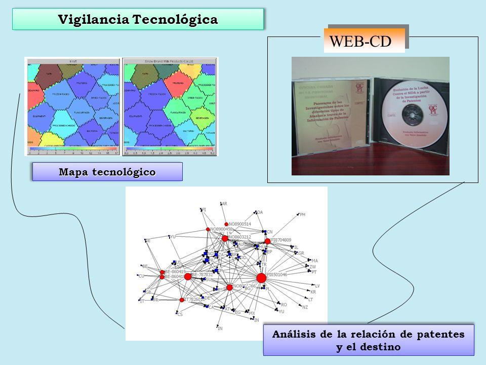 Vigilancia Tecnológica WEB-CD Mapa tecnológico Análisis de la relación de patentes y el destino