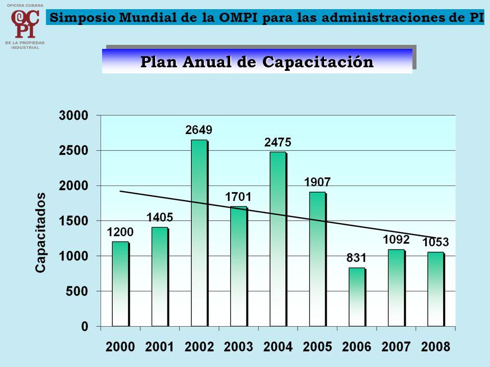 Plan Anual de Capacitación Simposio Mundial de la OMPI para las administraciones de PI