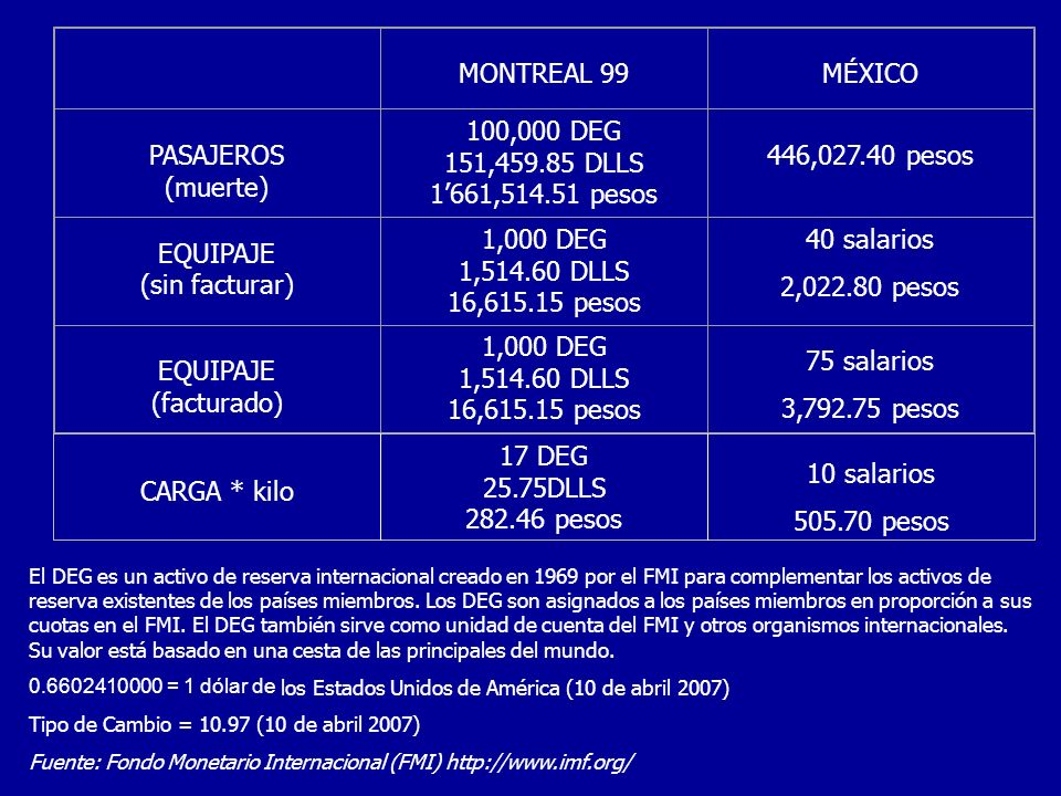 MONTREAL 99MÉXICO PASAJEROS (muerte) 100,000 DEG 151,459.85 DLLS 1661,514.51 pesos 446,027.40 pesos EQUIPAJE (sin facturar) 1,000 DEG 1,514.60 DLLS 16