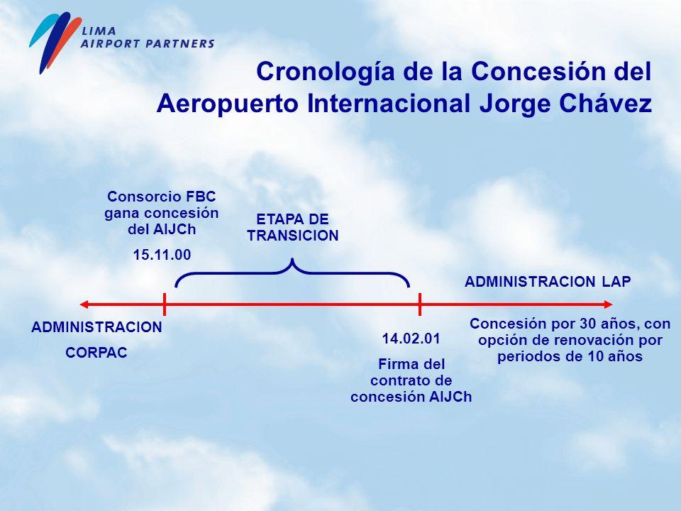 Consorcio FBC gana concesión del AIJCh 15.11.00 14.02.01 Firma del contrato de concesión AIJCh ETAPA DE TRANSICION ADMINISTRACION LAP ADMINISTRACION C