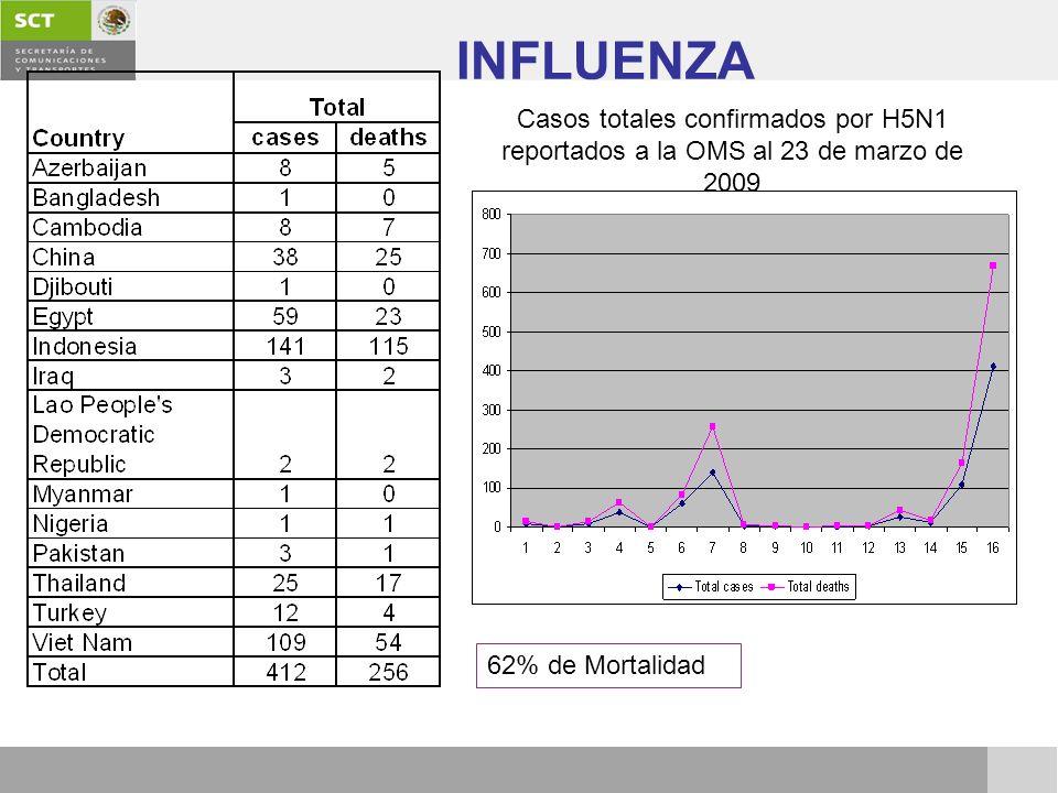 62% de Mortalidad Casos totales confirmados por H5N1 reportados a la OMS al 23 de marzo de 2009 INFLUENZA