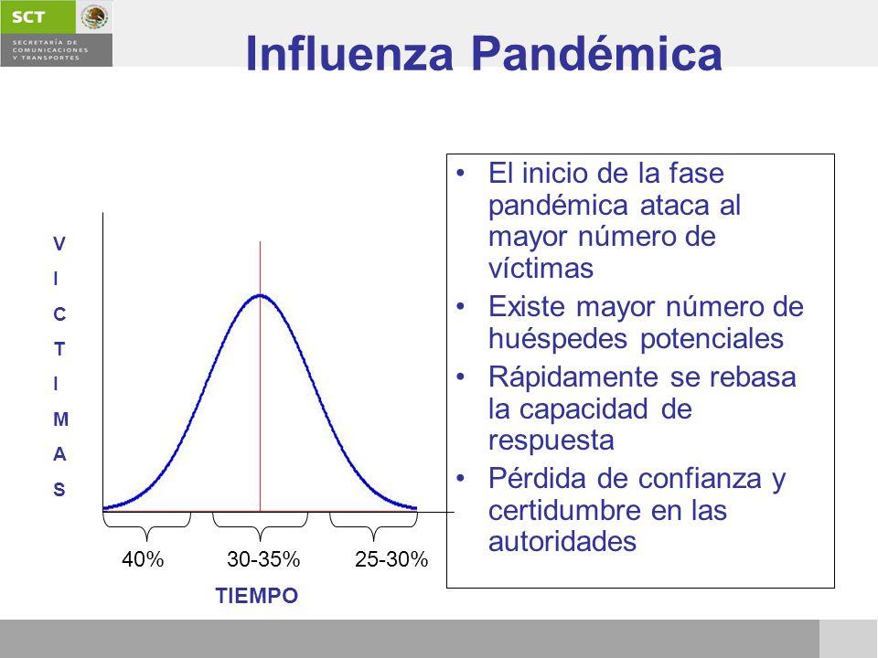 Influenza Pandémica El inicio de la fase pandémica ataca al mayor número de víctimas Existe mayor número de huéspedes potenciales Rápidamente se rebas