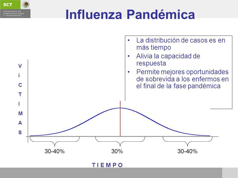 La distribución de casos es en más tiempo Alivia la capacidad de respuesta Permite mejores oportunidades de sobrevida a los enfermos en el final de la