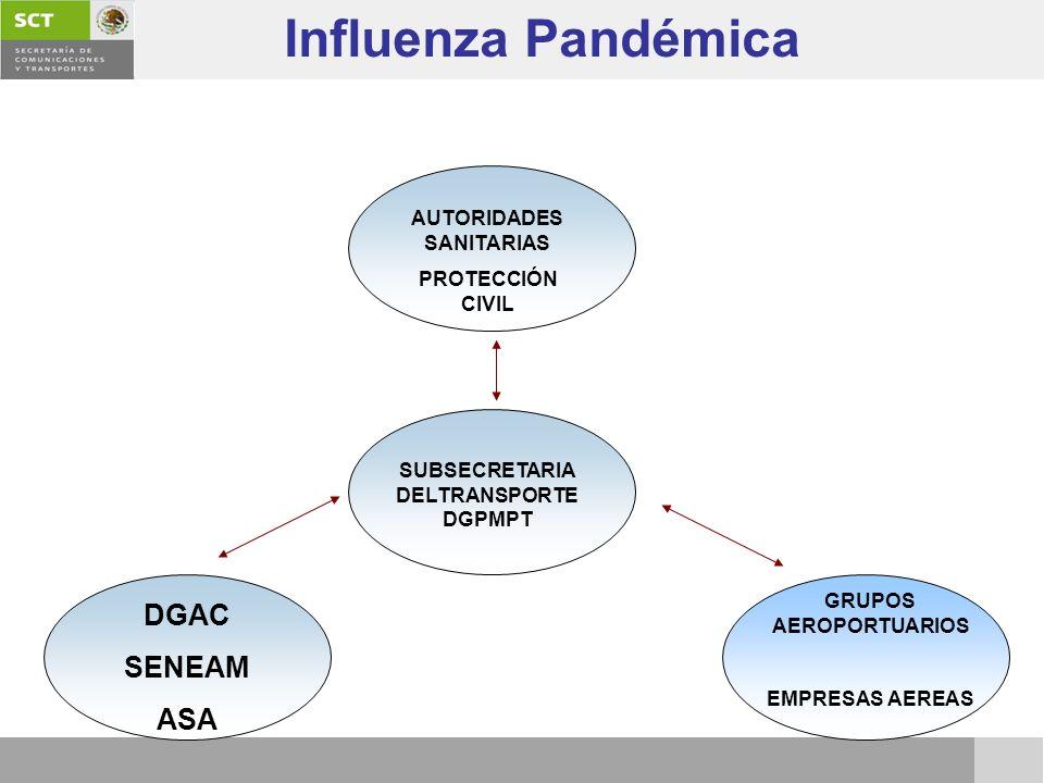 SUBSECRETARIA DELTRANSPORTE DGPMPT DGAC SENEAM ASA GRUPOS AEROPORTUARIOS EMPRESAS AEREAS AUTORIDADES SANITARIAS PROTECCIÓN CIVIL Influenza Pandémica