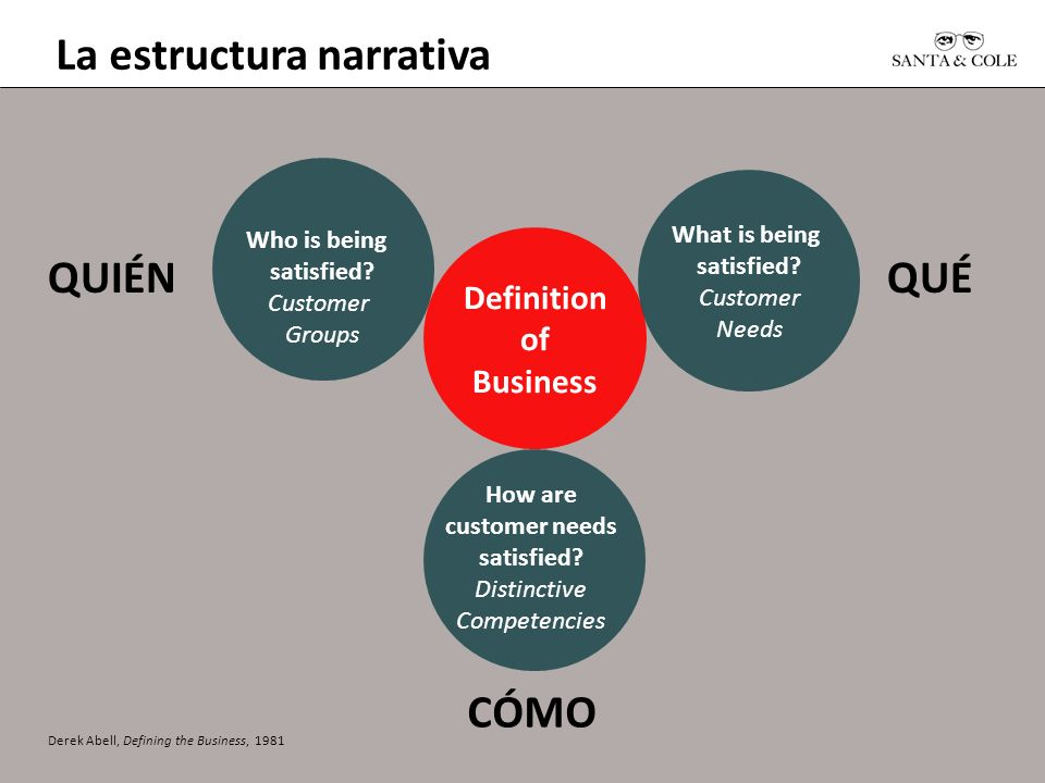 La estructura narrativa Who is being satisfied? Customer Groups Definition of Business QUIÉNQUÉ CÓMO How are customer needs satisfied? Distinctive Com