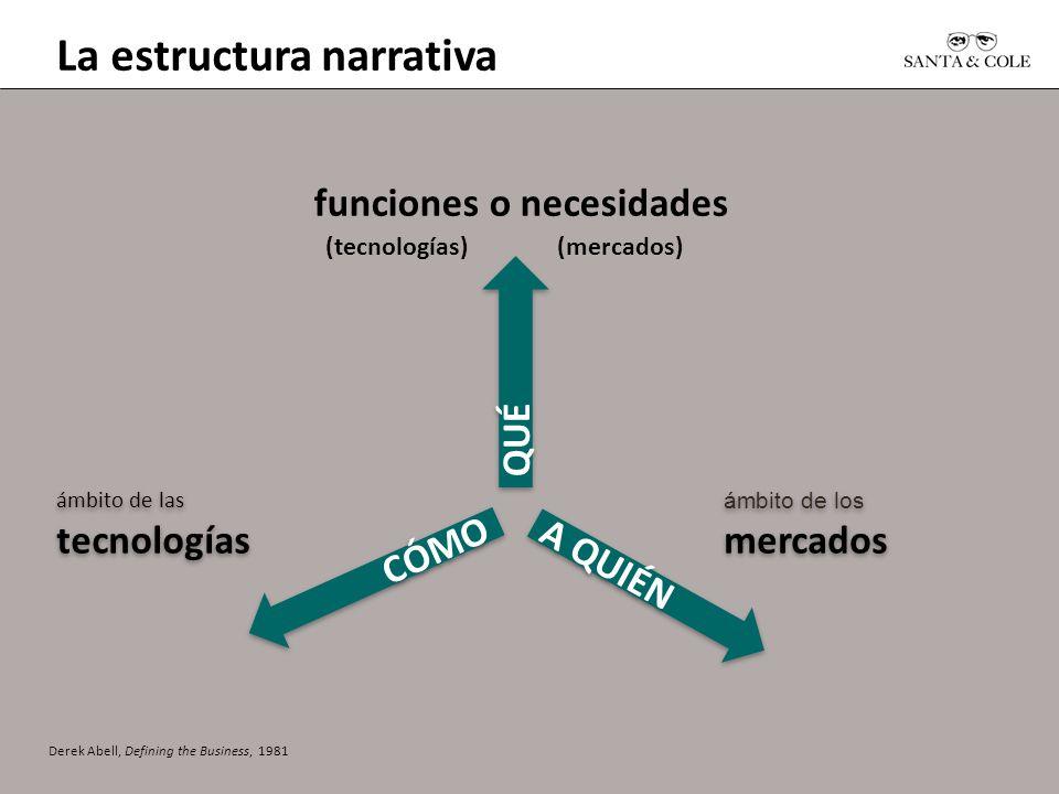 La estructura narrativa Derek Abell, Defining the Business, 1981 funciones o necesidades (tecnologías) (mercados) A QUIÉN CÓMO QUÉ ámbito de los merca