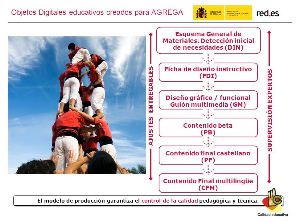 11 El modelo de producción garantiza el control de la calidad pedagógica y técnica.