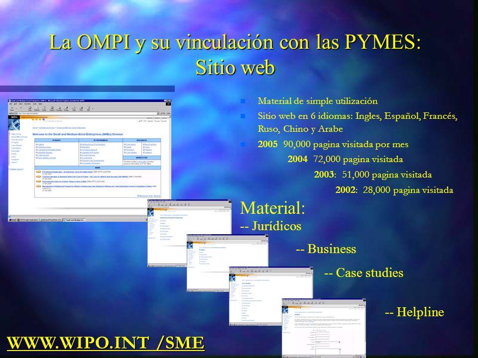 Material: -- Jurídicos -- Business -- Case studies -- Helpline WWW.WIPO.INT /SME n Material de simple utilización n Sitio web en 6 idiomas: Ingles, Español, Francés, Ruso, Chino y Arabe n 2005 90,000 pagina visitada por mes 2004 72,000 pagina visitada 2003: 51,000 pagina visitada 2002: 28,000 pagina visitada La OMPI y su vinculación con las PYMES: Sitio web