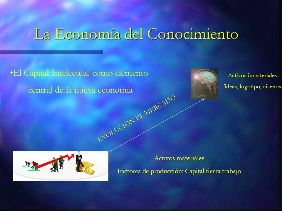 La Economía del Conocimiento Activos materiales Factores de producción: Capital tierra trabajo EVOLUCION EL MERCADO Activos inmateriales Ideas, logotipo, diseños El Capital Intelectual como elemento central de la nueva economía
