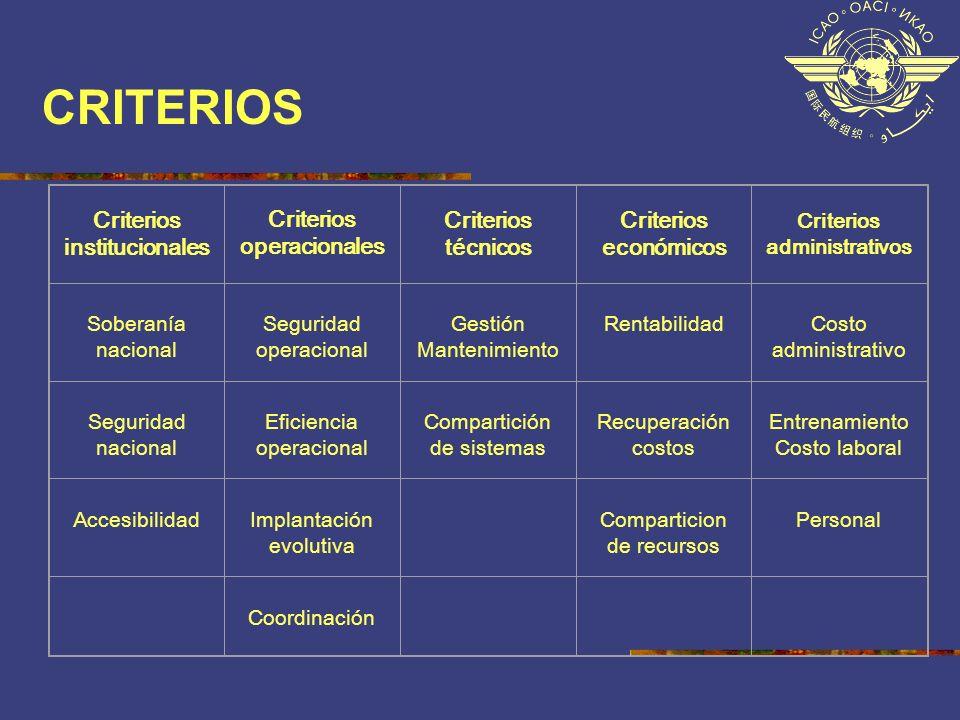 CRITERIOS Criterios institucionales Criterios operacionales Criterios técnicos Criterios económicos Criterios administrativos Soberanía nacional Segur