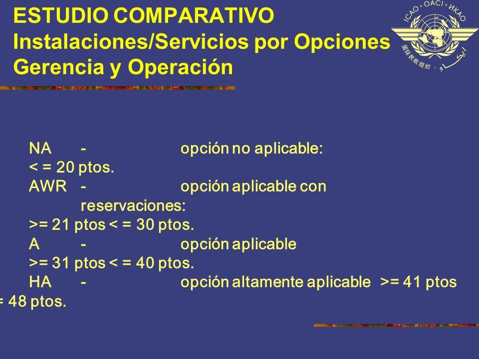 ESTUDIO COMPARATIVO Instalaciones/Servicios por Opciones Gerencia y Operación NA - opción no aplicable: < = 20 ptos. AWR - opción aplicable con reserv