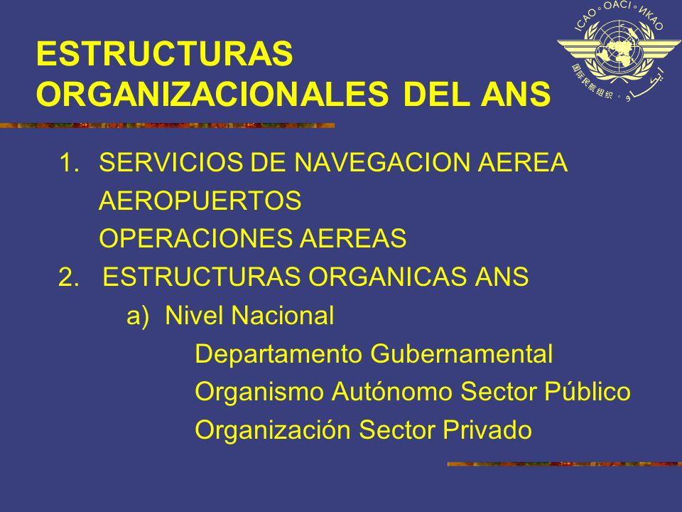 ESTRUCTURAS ORGANIZACIONALES DEL ANS 1. SERVICIOS DE NAVEGACION AEREA AEROPUERTOS OPERACIONES AEREAS 2. ESTRUCTURAS ORGANICAS ANS a) Nivel Nacional De