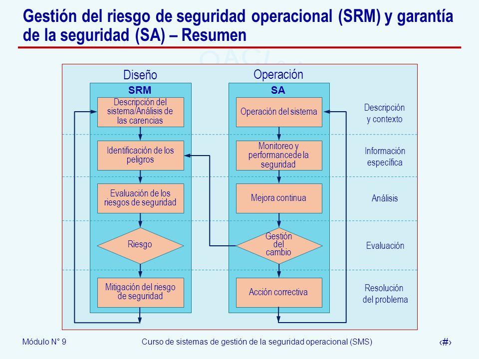 Módulo N° 9Curso de sistemas de gestión de la seguridad operacional (SMS) 29 Gestión del riesgo de seguridad operacional (SRM) y garantía de la seguri