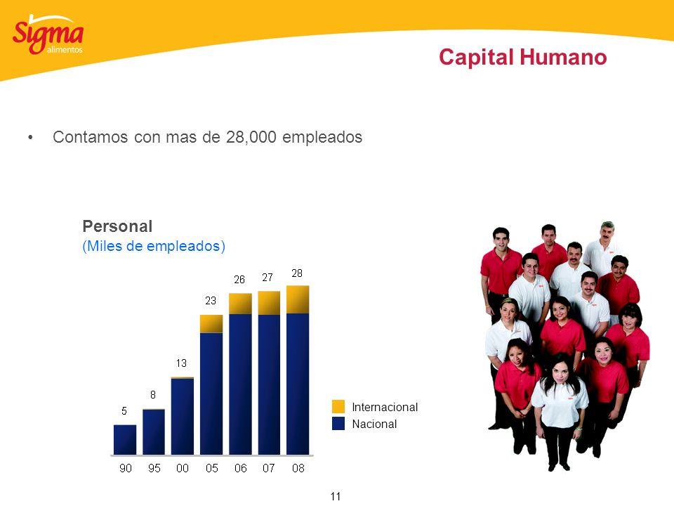 11 Capital Humano Personal (Miles de empleados) Contamos con mas de 28,000 empleados Nacional Internacional