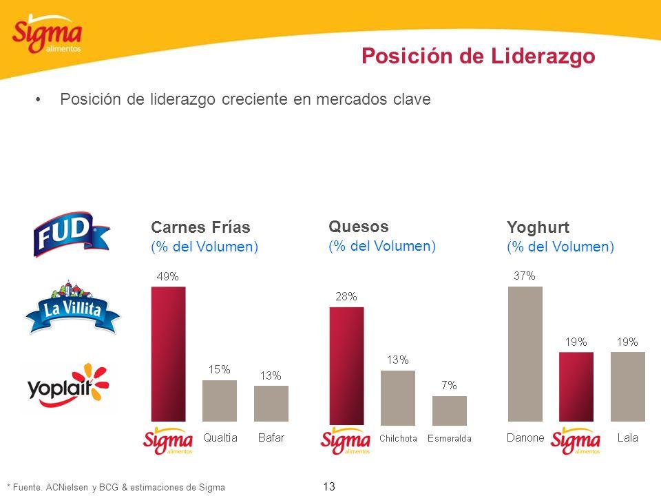 13 Posición de Liderazgo Posición de liderazgo creciente en mercados clave Carnes Frías (% del Volumen) Quesos (% del Volumen) Yoghurt (% del Volumen)