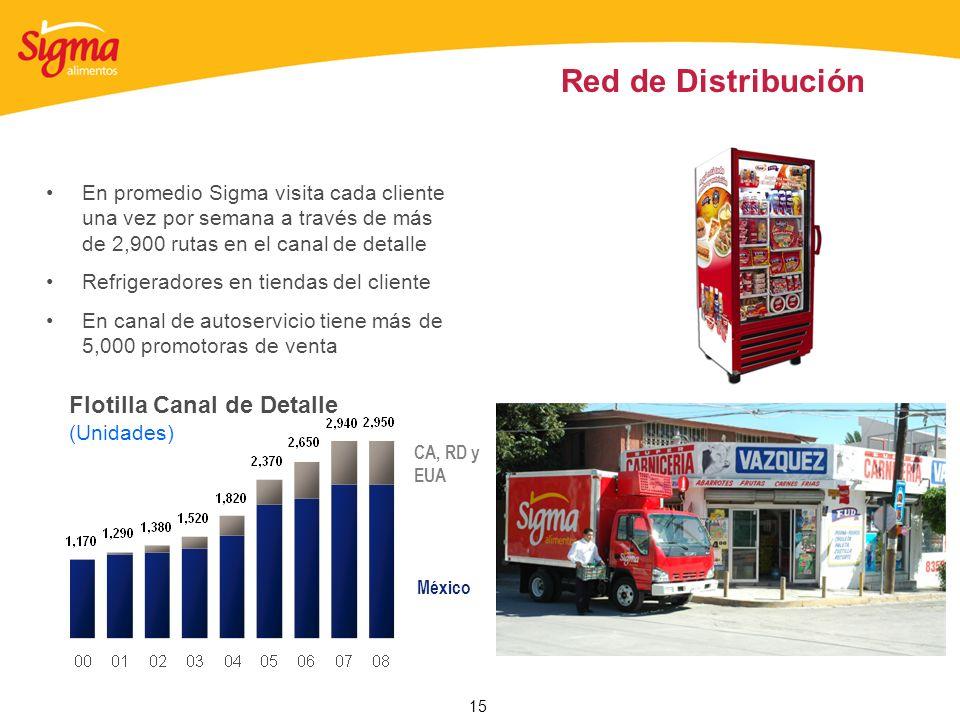 15 Red de Distribución En promedio Sigma visita cada cliente una vez por semana a través de más de 2,900 rutas en el canal de detalle Refrigeradores e