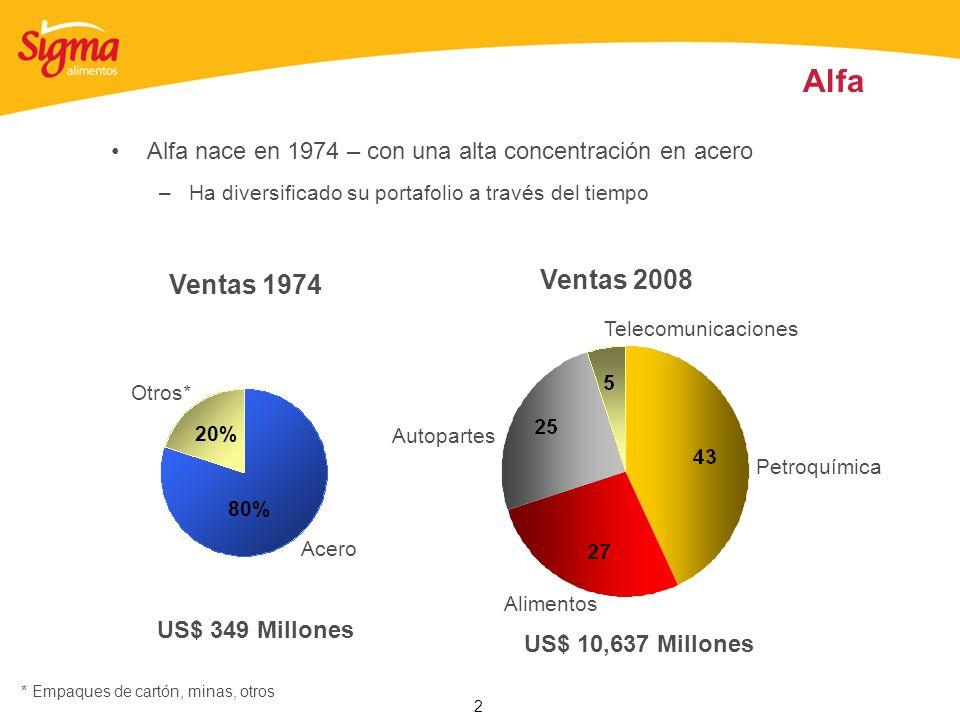 2 Ventas 1974 US$ 349 Millones US$ 10,637 Millones Ventas 2008 Petroquímica Alimentos Autopartes Acero Otros* 20% 80% Telecomunicaciones * Empaques de