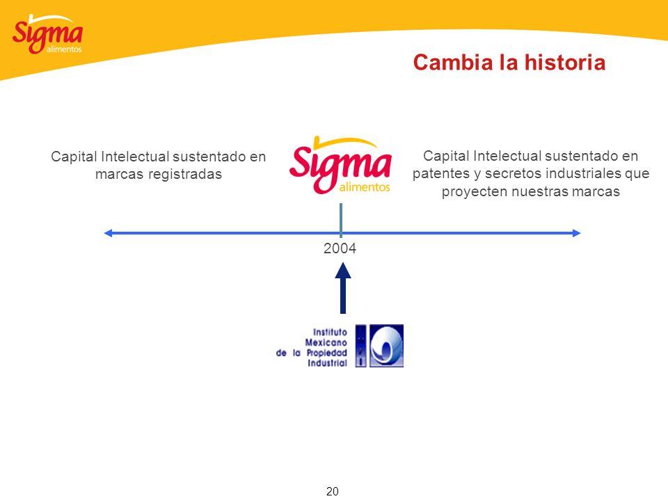 20 Capital Intelectual sustentado en marcas registradas Capital Intelectual sustentado en patentes y secretos industriales que proyecten nuestras marc