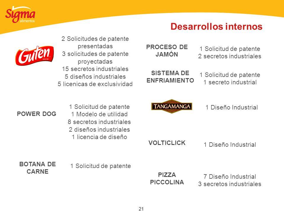 21 2 Solicitudes de patente presentadas 3 solicitudes de patente proyectadas 15 secretos industriales 5 diseños industriales 5 licenicas de exclusivid
