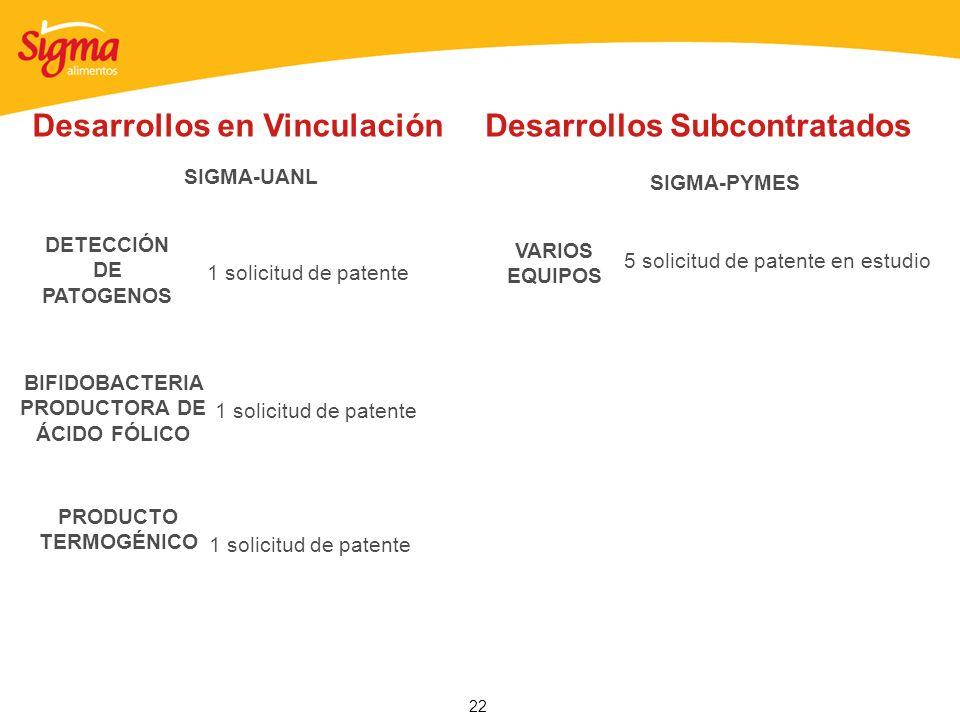 22 1 solicitud de patente SIGMA-UANL Desarrollos en Vinculación DETECCIÓN DE PATOGENOS 1 solicitud de patente BIFIDOBACTERIA PRODUCTORA DE ÁCIDO FÓLIC