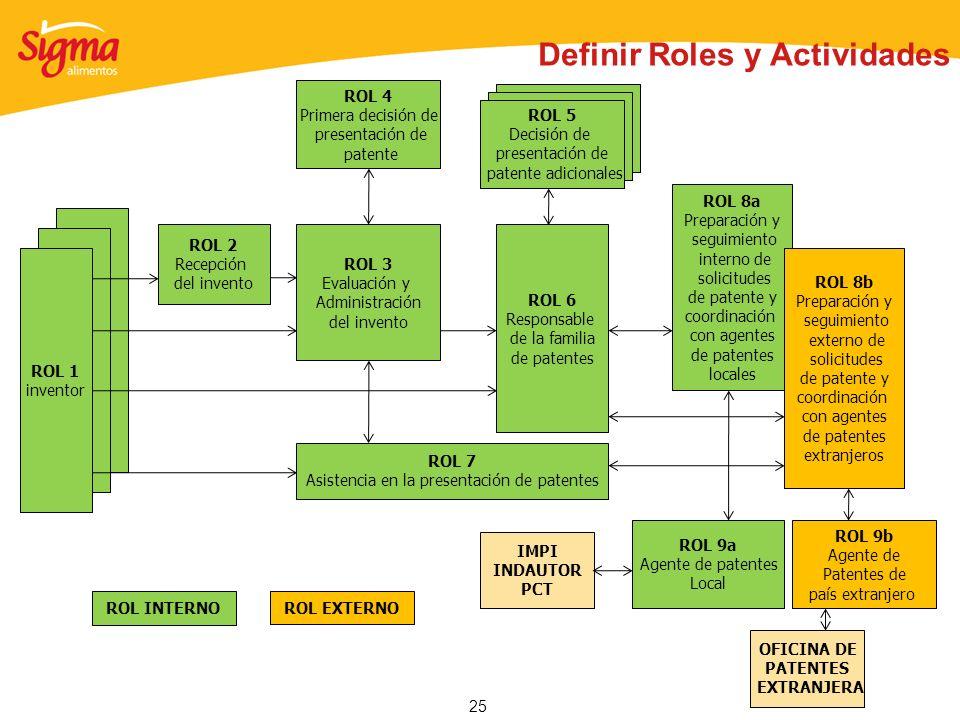 25 ROL 2 Recepción del invento ROL 3 Evaluación y Administración del invento ROL 4 Primera decisión de presentación de patente ROL 6 Responsable de la