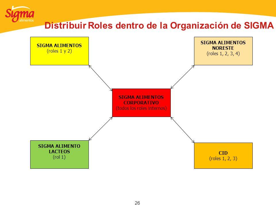 26 SIGMA ALIMENTOS CORPORATIVO (todos los roles internos) CID (roles 1, 2, 3) SIGMA ALIMENTOS NORESTE (roles 1, 2, 3, 4) SIGMA ALIMENTO LACTEOS (rol 1