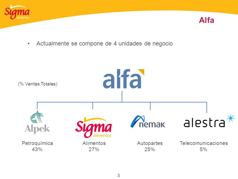 3 Alfa Actualmente se compone de 4 unidades de negocio Petroquímica 43% Alimentos 27% Autopartes 25% Telecomunicaciones 5% (% Ventas Totales)