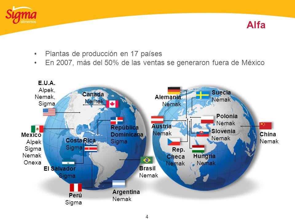 4 Alfa Plantas de producción en 17 países En 2007, más del 50% de las ventas se generaron fuera de México E.U.A. Alpek, Nemak, Sigma Mexico Alpek Sigm