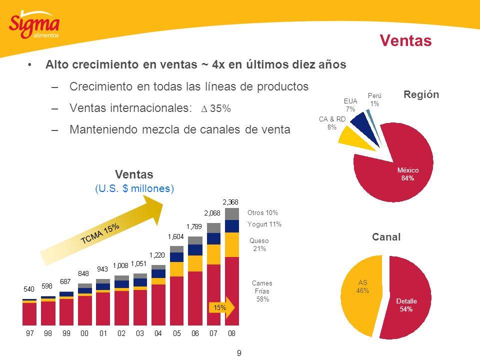 9 Ventas Alto crecimiento en ventas ~ 4x en últimos diez años –Crecimiento en todas las líneas de productos –Ventas internacionales: 35% –Manteniendo