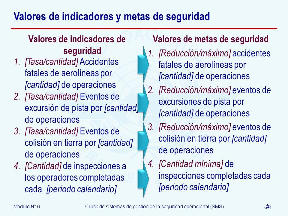 Módulo N° 6Curso de sistemas de gestión de la seguridad operacional (SMS) 10 Valores de indicadores y metas de seguridad Valores de indicadores de seg