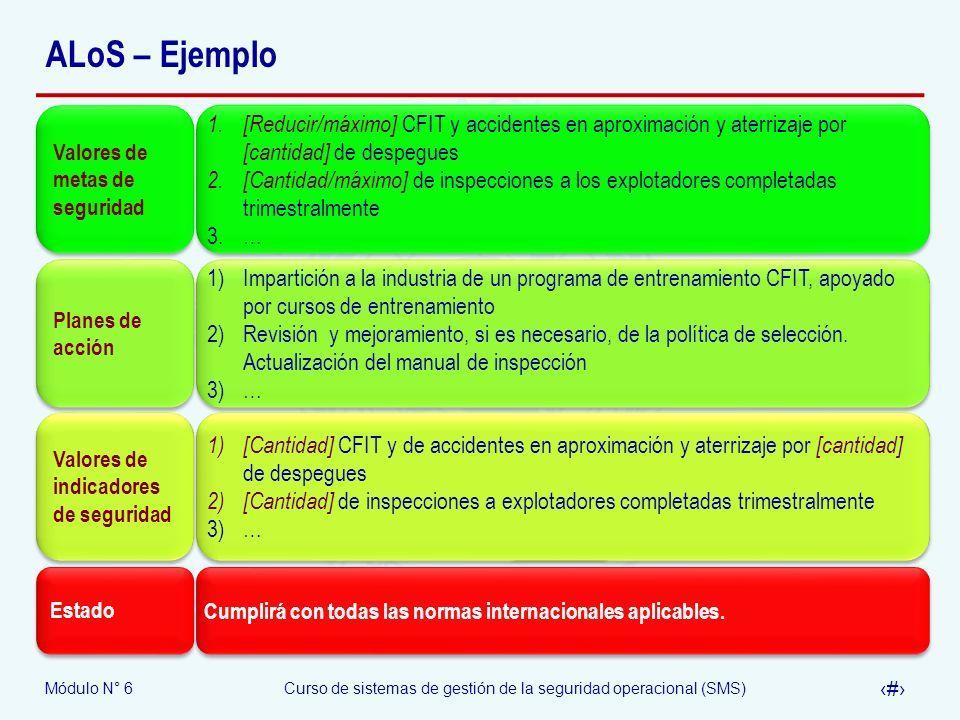 Módulo N° 6Curso de sistemas de gestión de la seguridad operacional (SMS) 12 ALoS – Ejemplo Valores de metas de seguridad 1. [Reducir/máximo] CFIT y a