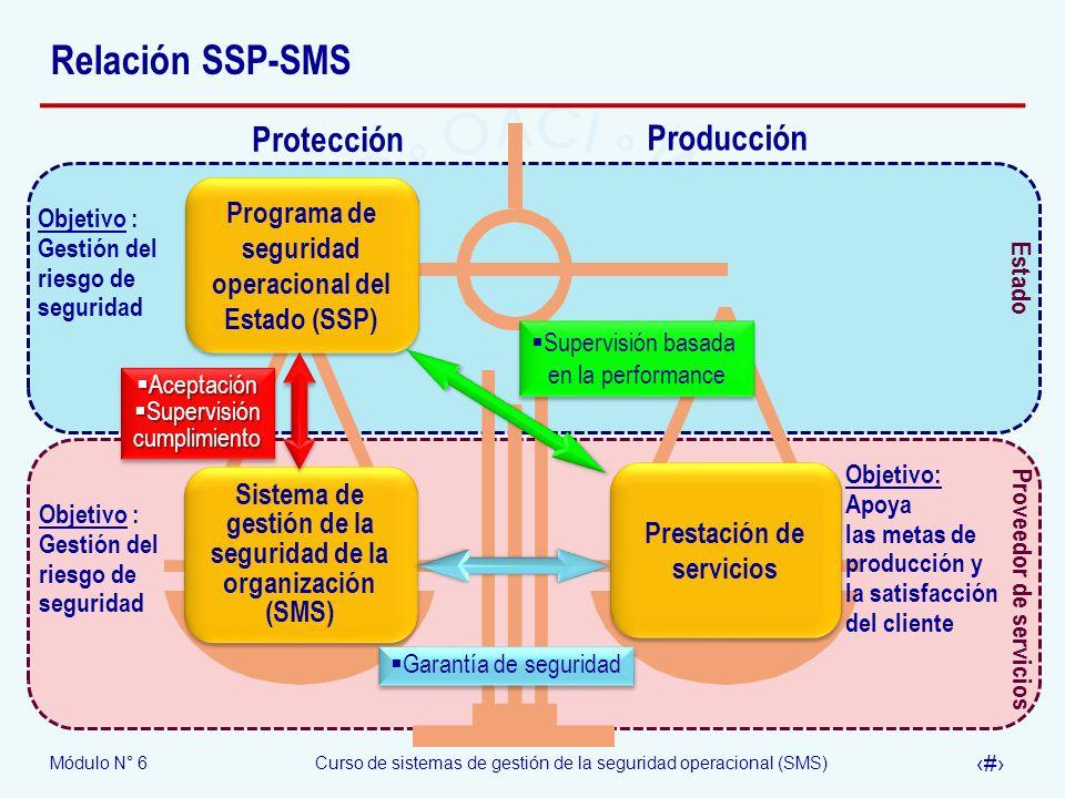 Módulo N° 6Curso de sistemas de gestión de la seguridad operacional (SMS) 26 Relación SSP-SMS Proveedor de servicios Estado Protección Producción Prog