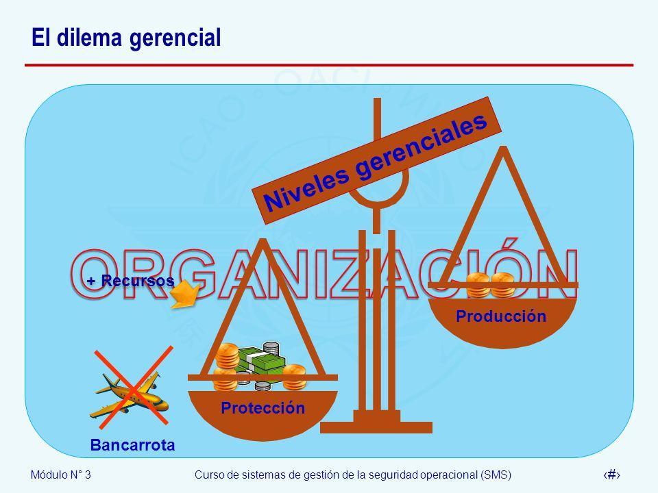 Módulo N° 3Curso de sistemas de gestión de la seguridad operacional (SMS) 12 El dilema gerencial Protección Producción Niveles gerenciales Bancarrota