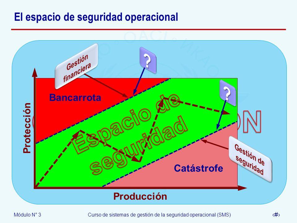 Módulo N° 3Curso de sistemas de gestión de la seguridad operacional (SMS) 13 El espacio de seguridad operacional Producción Protección Bancarrota Catá