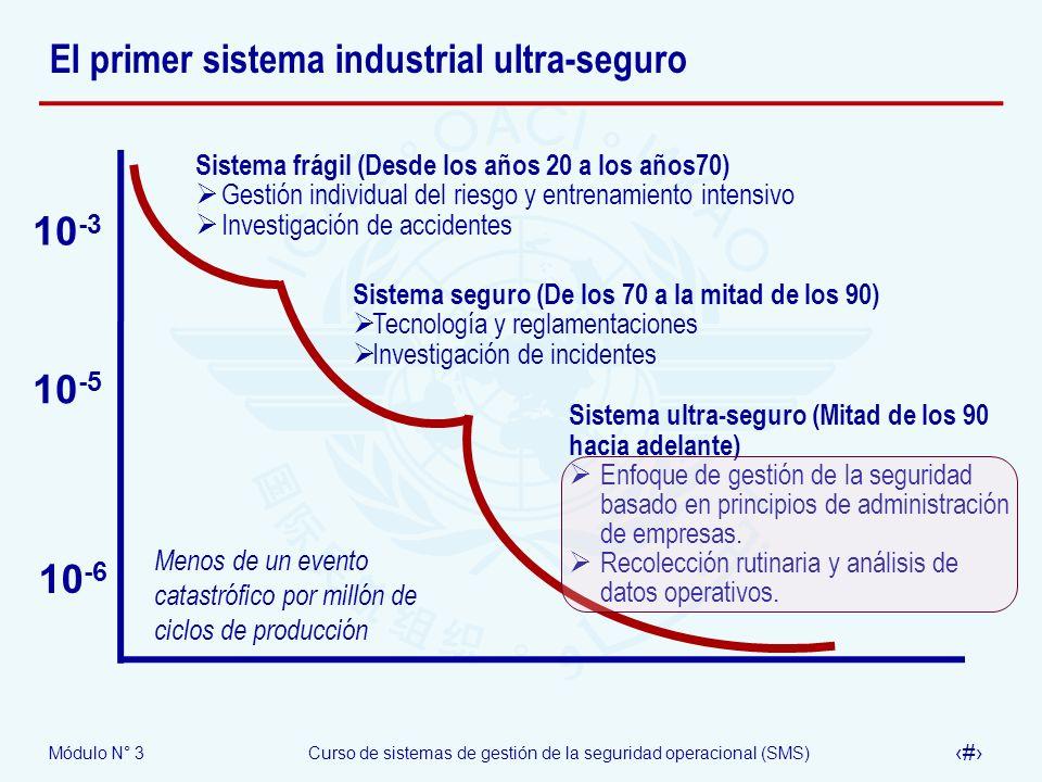 Módulo N° 3Curso de sistemas de gestión de la seguridad operacional (SMS) 15 El primer sistema industrial ultra-seguro Sistema frágil (Desde los años
