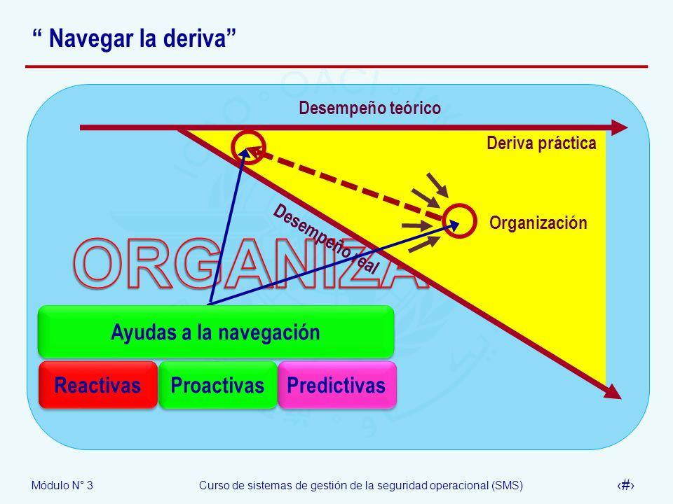 Módulo N° 3Curso de sistemas de gestión de la seguridad operacional (SMS) 18 Navegar la deriva Desempeño teórico Desempeño real Deriva práctica Organi