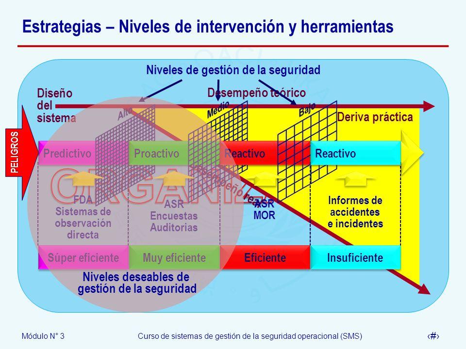 Módulo N° 3Curso de sistemas de gestión de la seguridad operacional (SMS) 23 Estrategias – Niveles de intervención y herramientas Desempeño teórico Di